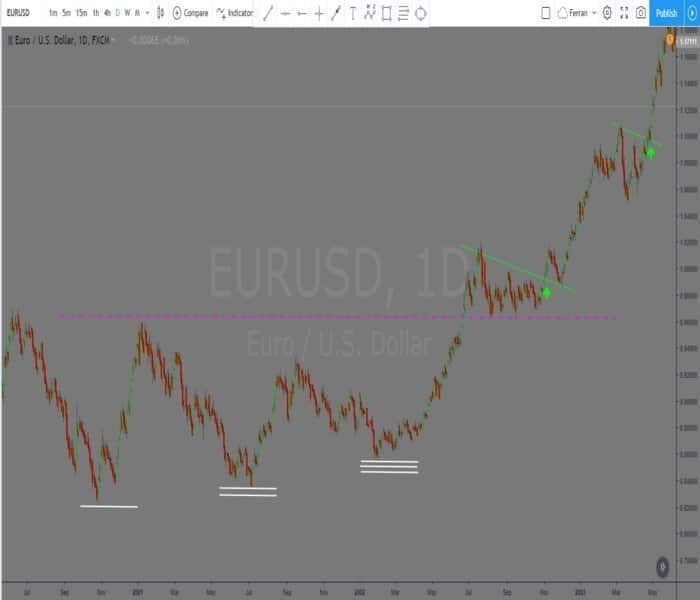 Haciendo Scalping de Futuros con el EUR.USD en vivo y en real