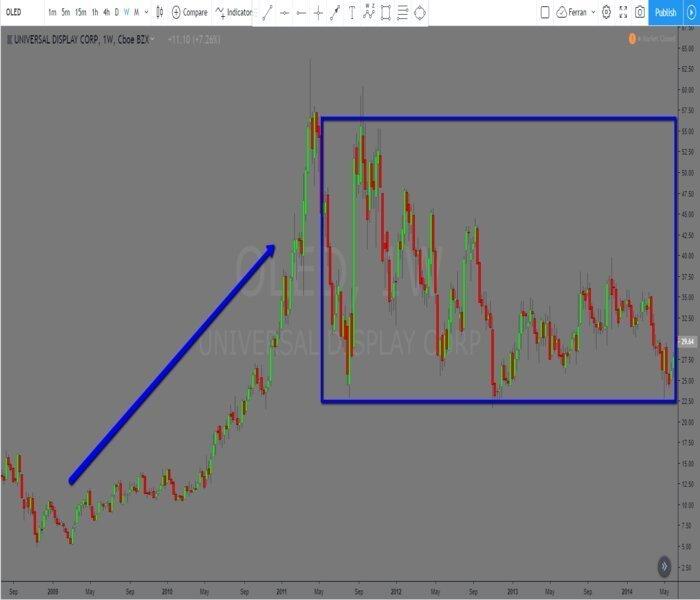 Inviertiendo y especulando para vivir del trading