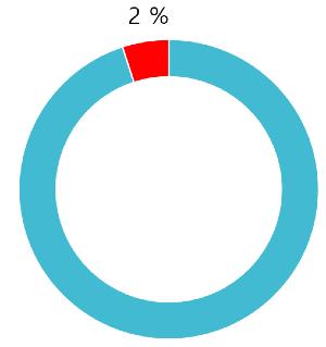 Sólo un 2% de los Traders gana dinero